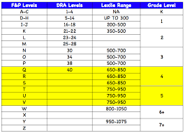 Common Core Lexile Levels By Grade Chart Reading Levels Miss Randalls Website