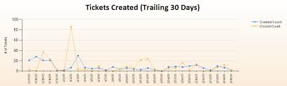 Ssrs Line Chart Example Ssrs Line Chart Grouping By Day Database Administrators