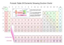 File:Periodic Table Of Shiny Elements showing Electron Shells.svg ...