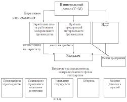 Функции финансов Финансовая система РФ Понятие финансовой  Схема распределения национального дохода
