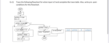 Trace Table For Flow Chart Solved Ex 1 Trace The Following Flowchart For When Input