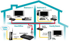 amazon com actiontec ethernet to coax adapter for homes with wired home network at Ethernet Home Network Diagram