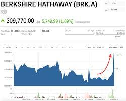 Brk B Stock Berkshire Hathaway Stock Price Today Markets