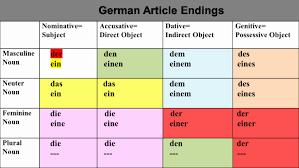 20 Punctilious Adjective Endings Chart German
