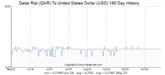 159 Qar Qatar Rial Qar To United States Dollar Usd