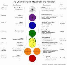 Chakra System Chart The Chakra System Springwolf Reflections