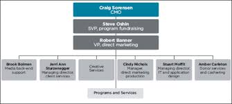Cmo Org Chart Org Chart Childrens Miracle Networks Agency Style Direct