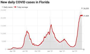 Florida reports pandemic-high 26,203 ...