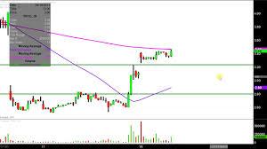 Terra Tech Stock Chart Terra Tech Corp Trtc Stock Chart Technical Analysis For 04 16 18