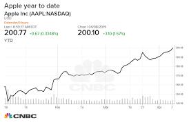 Apple Inc Stock History Chart Apples Stock Snaps A 9 Day Winning Streak