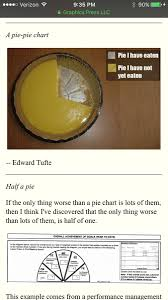 Edward Tufte Pie Charts