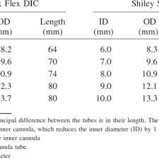Shiley Pediatric Tracheostomy Tube Size Chart Shiley Tracheostomy Tube Size Chart Www Bedowntowndaytona Com