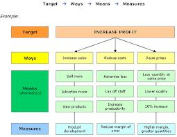 Examples Of Training Strategies Rome Fontanacountryinn Com