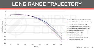 6 8 Vs 308 Ballistics Chart 7mm 08 Rem Vs 308 Win Cartridge Comparison Sniper Country