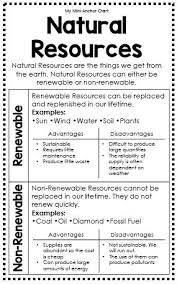 Renewable and non renewable resources worksheet besides  likewise All Worksheets » Renewable Energy Worksheets Middle School likewise Learn  Middle School – Renewable Energy together with Ideas of Renewable Energy Worksheets Middle School In Layout likewise  moreover  further Ecology Worksheets For Middle School Free Worksheets Library further conduction convection radiation worksheet   Quiz   Conduction furthermore Types of Energy   Physical science  Worksheets and Third additionally 6th   Physical Science   Energy   Science Matters. on energy sources worksheets middle school