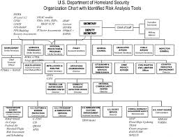 Dhs Org Chart 2 Overview Of Risk Analysis At Dhs Review Of The