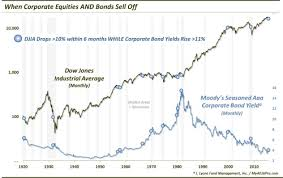 Kool Chart Janets Kool Aid Stand When Corporate Equities And Bonds