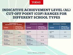 Moe releases new psle cut off point ranges for different schools. Moe To Release By Mid 2021 Indicative Cut Off Points For Sec Schools Based On New Psle Grading System Today