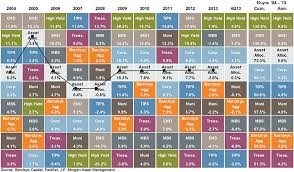 What Will Be The Best Asset Class In 2014 Ritholtz Chart
