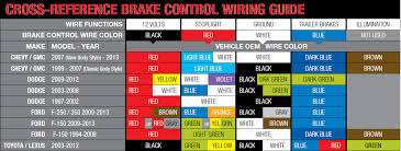 wiring guides refer to product instructions and locate wires on vehicle by function only not all vehicles are listed obove recommended use 47295 and 47285