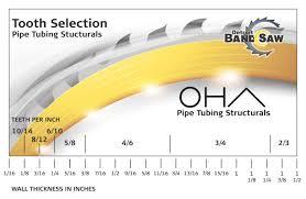 Bandsaw Blade Selection Chart Choosing A Saw Blade Detroit Band Saw