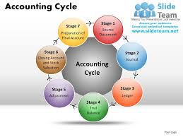 Accounting Cycle Powerpoint Presentation Slides Ppt
