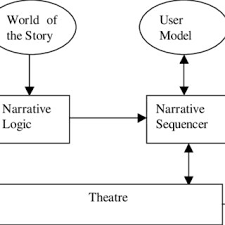 The Browsing Organizational Chart Download Scientific Diagram