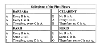 Image result for darapti names of syllogisms