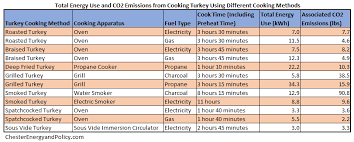 Turkey Bake Time Chart Talking Turkey Thanksgiving Dinner Energy Use And Carbon