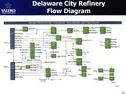 collection oil refinery process flow diagram pictures   diagramsfirst class rice bran oil refining machine rice bran oil refinery