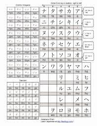 20 Judicious Hiragana Chart Practice Pdf