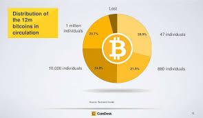 Bitcoin Distribution Chart How Will Bitcoin Affect You Etoro