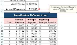 Mortgage Amortization Chart Excel Amortization Schedule Excel Template Or Pound Interest Car