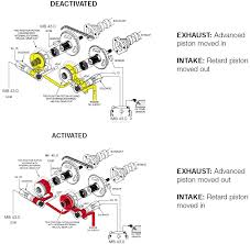 bmw m62 wiring harness bmw discover your wiring diagram collections e39 engine diagram crankshaft sensor
