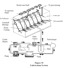 industries news internal combustion engines cooling and typical lubrication system for a medium sized diesel engine is shown in fig 32 it is a forced feed system of lubrication and uses the oil contained in the