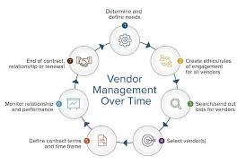 Definitive Guide To Vendor Relationship Management Smartsheet
