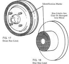 Brake Rotor Brake Drum