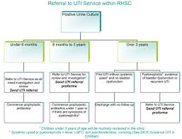 Bladder Chart Nhs Urinary Tract Infection Acute Management In Childhood