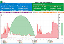 tracking your energy use home power magazine egauge graph