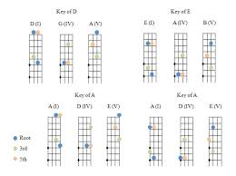 Need Help Learning Chords Discussion Forums Fiddle