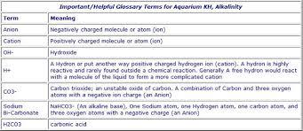 Electrolyte Relationships Chart Aquarium Chemistry Calcium Kh Gh Ph Electrolytes