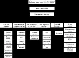 Реферат Отчет по производственной практике в ОАО ЖБК  Организационная структура ОАО ЖБК 1 представлена на рисунке 1