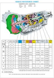gm 4l80e transmission wiring diagram wiring diagrams anyone have experience converting a 4l80e to full manual 4l80e transmission wiring harness diagram