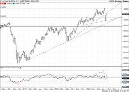 Us Aud Exchange Rate Chart Audusd Australian Dollar Us Dollar Exchange Rate Forecast