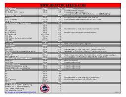 Ar15 Buffer Weight Chart Slashs Heavy Buffers Reference
