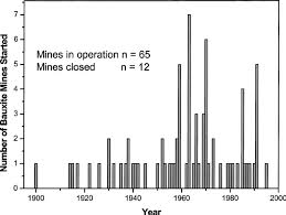 Time Trends In Bauxite Mine Commencement Each Year For