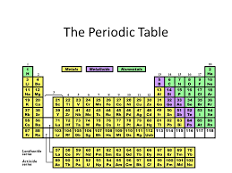 The Periodic Table. Introduction – The periodic table is made up ...