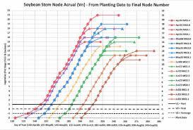 Soybean Hail Damage Chart July 20 2018 Cropwatch University Of Nebraska Lincoln