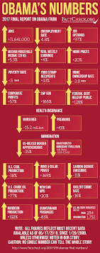 Obamas Final Numbers Factcheck Org