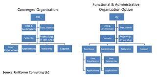 Gartner Org Chart 6 Reorg Steps To Bring Telecom Mainstream It Together